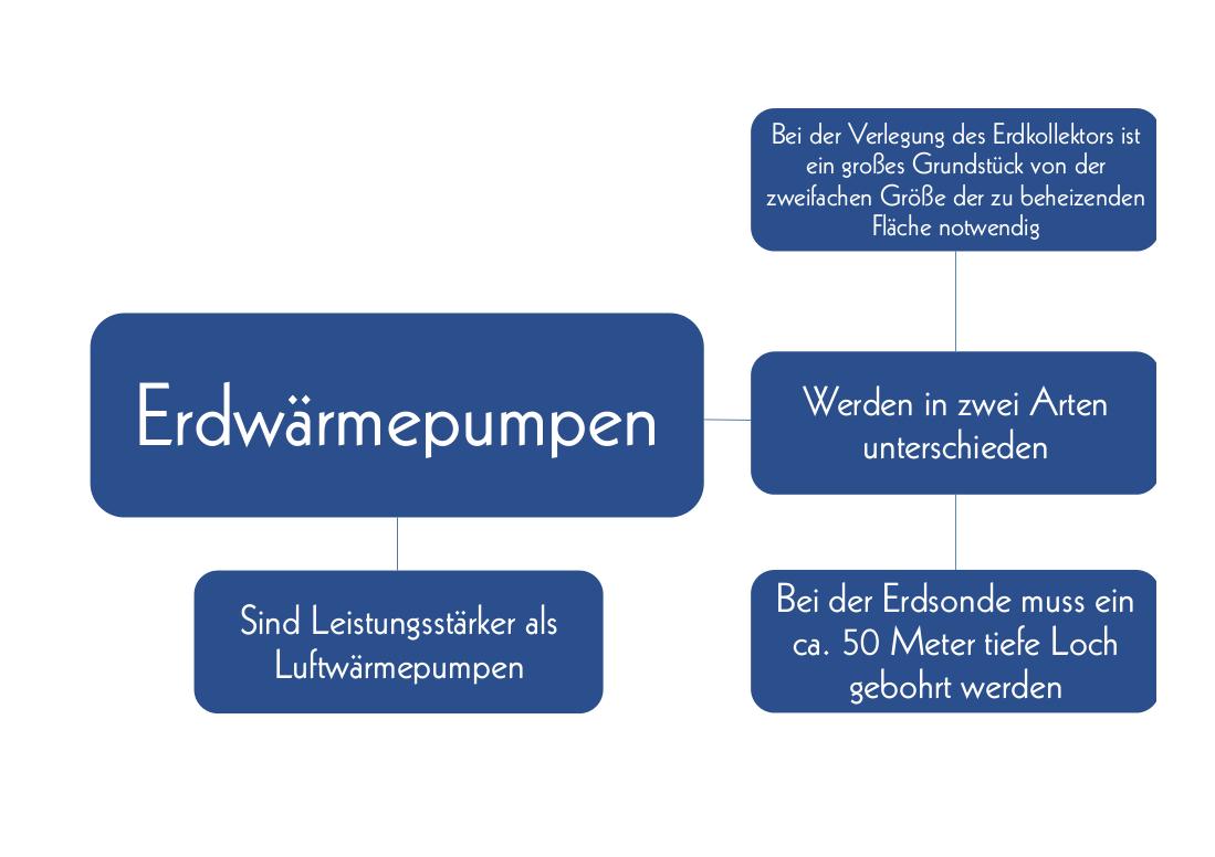 Heizsysteme Mindmap 3
